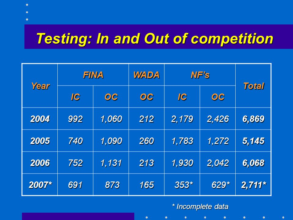 Testing: In and Out of competition Year FINAWADANF's Total ICOCOCICOC 20049921,0602122,1792,4266,869 20057401,0902601,7831,2725,145 20067521,1312131,9302,0426,068 2007*691 873 873165 353* 353* 629* 629*2,711* * Incomplete data
