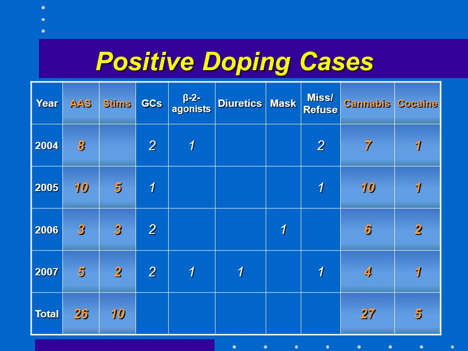 Positive Doping Cases YearAASStimsGCs β-2- agonists DiureticsMask Miss/ Refuse CannabisCocaine 2004821271 200510511101 2006332162 200752211141 Total2610275