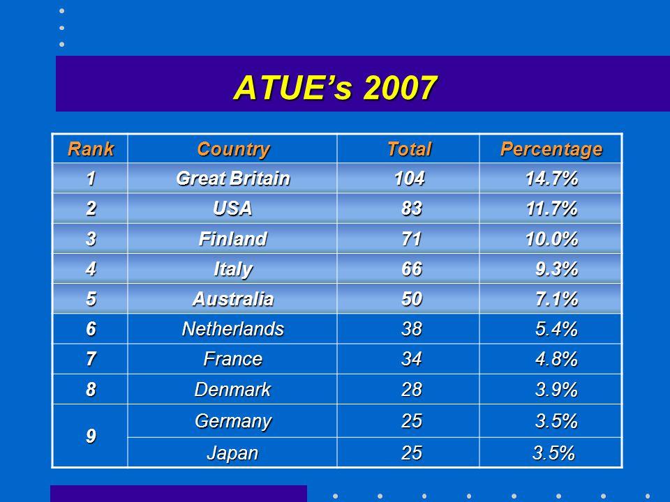 ATUE's 2007 RankCountryTotalPercentage 1 Great Britain 10414.7% 2USA 83 8311.7% 3Finland 71 7110.0% 4Italy 66 66 9.3% 9.3% 5Australia 50 50 7.1% 7.1% 6Netherlands 38 38 5.4% 5.4% 7France 34 34 4.8% 4.8% 8Denmark 28 28 3.9% 3.9% 9 Germany 25 25 3.5% 3.5% Japan 25 25 3.5% 3.5%