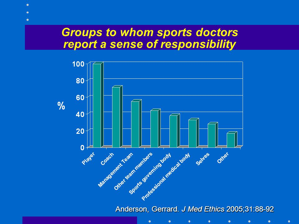 Groups to whom sports doctors report a sense of responsibility Anderson, Gerrard.