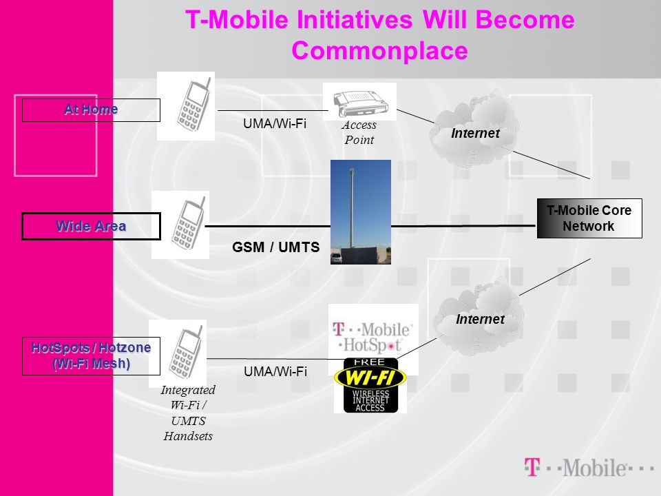 T-Mobile Initiatives Will Become Commonplace T-Mobile Core Network Access Point UMA/Wi-Fi GSM / UMTS UMA/Wi-Fi Internet Wide Area At Home HotSpots / Hotzone (Wi-Fi Mesh) Internet Integrated Wi-Fi / UMTS Handsets
