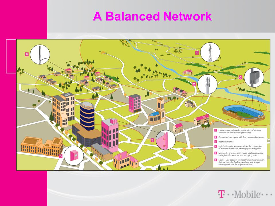 A Balanced Network  Insert diagram