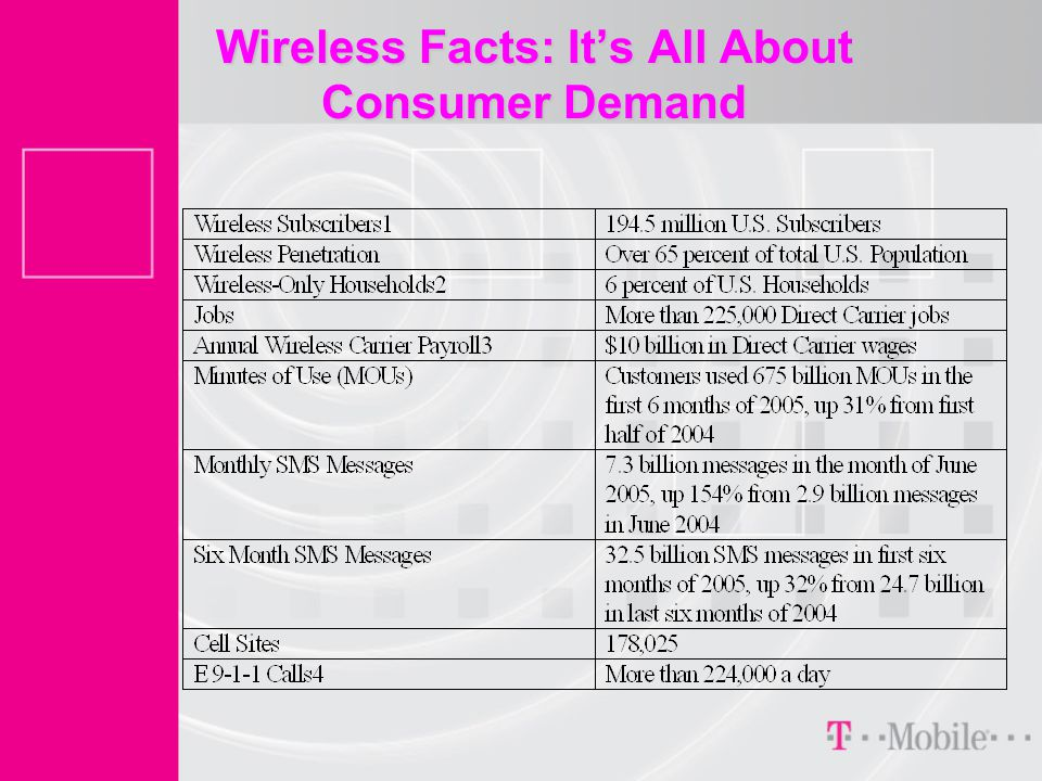 Wireless Facts: It's All About Consumer Demand