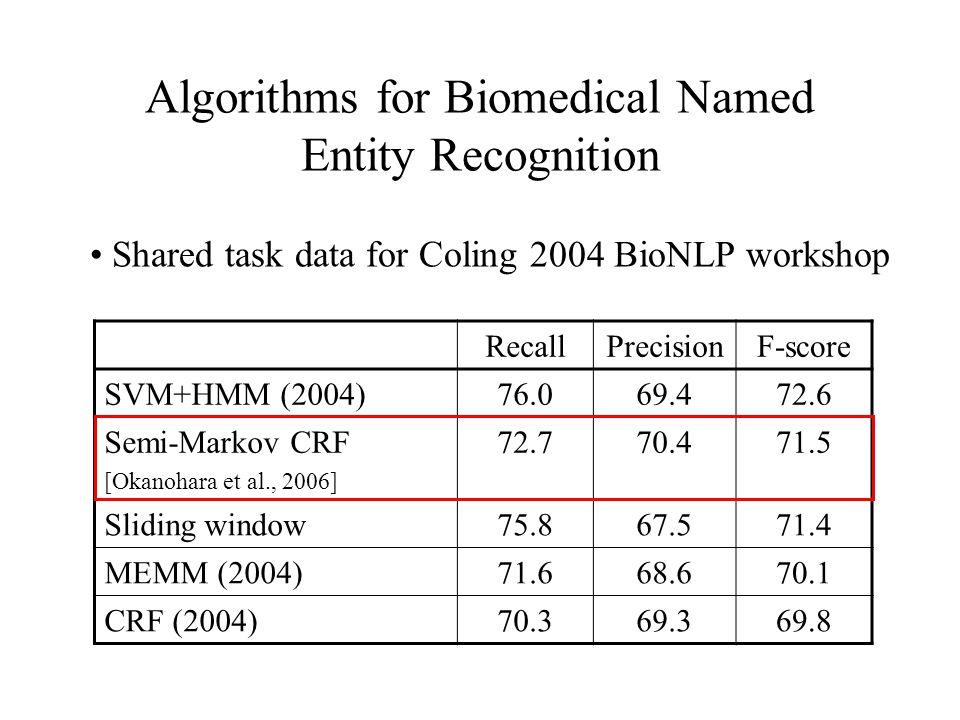 Algorithms for Biomedical Named Entity Recognition RecallPrecisionF-score SVM+HMM (2004)76.069.472.6 Semi-Markov CRF [Okanohara et al., 2006] 72.770.4