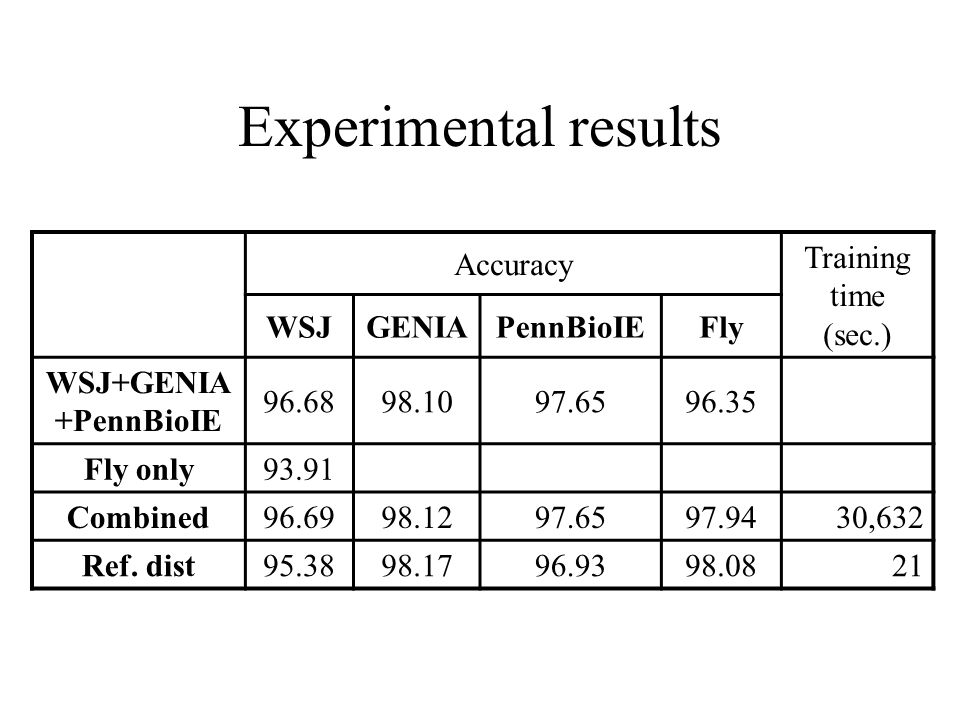 Experimental results Accuracy Training time (sec.) WSJGENIAPennBioIEFly WSJ+GENIA +PennBioIE 96.6898.1097.6596.35 Fly only93.91 Combined96.6998.1297.6597.9430,632 Ref.