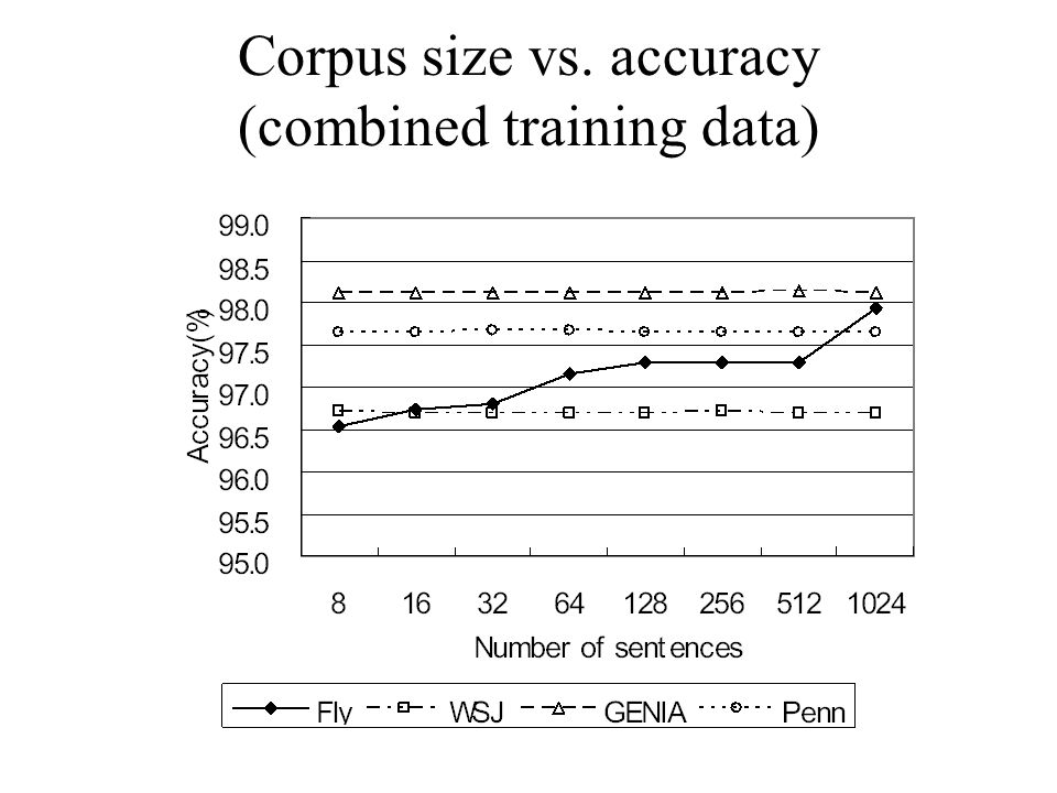 Corpus size vs. accuracy (combined training data)