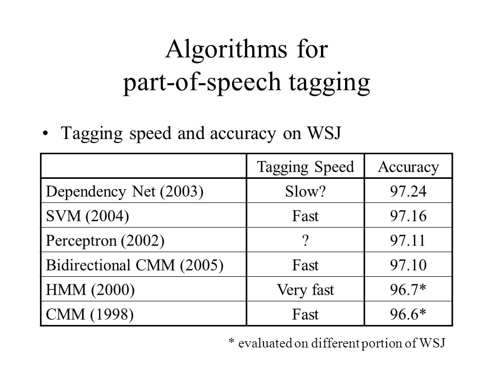 Algorithms for part-of-speech tagging Tagging speed and accuracy on WSJ Tagging SpeedAccuracy Dependency Net (2003)Slow 97.24 SVM (2004)Fast97.16 Perceptron (2002) 97.11 Bidirectional CMM (2005)Fast97.10 HMM (2000)Very fast96.7* CMM (1998)Fast96.6* * evaluated on different portion of WSJ