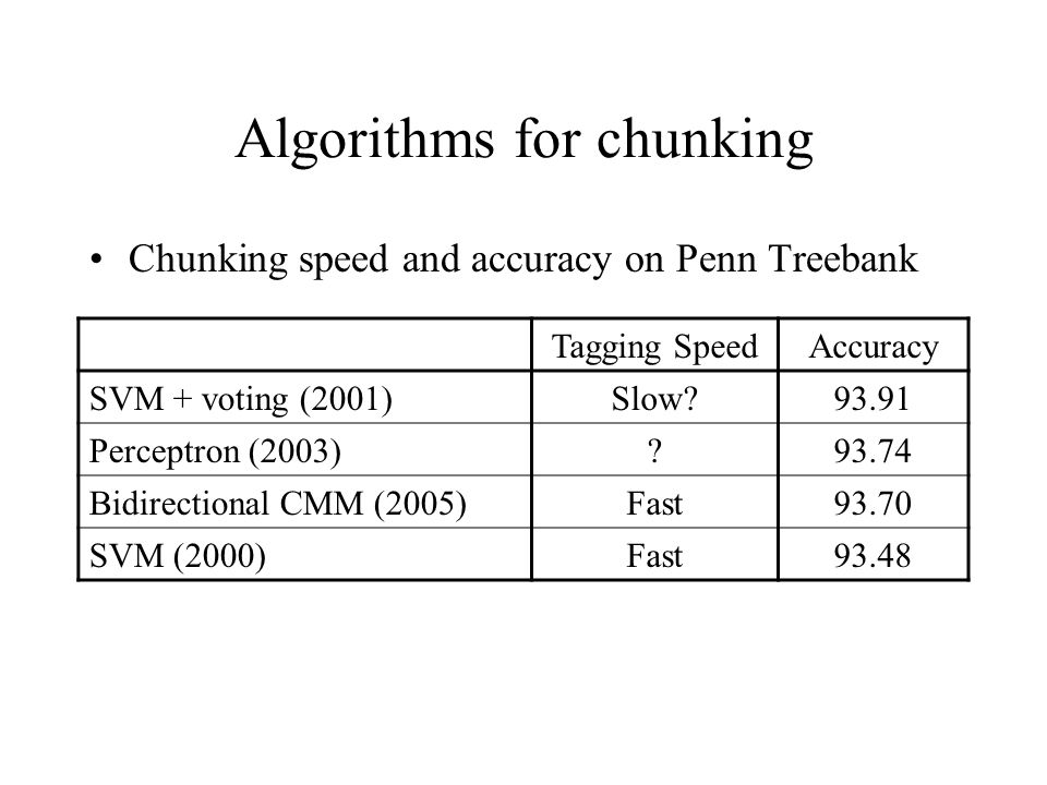 Algorithms for chunking Chunking speed and accuracy on Penn Treebank Tagging SpeedAccuracy SVM + voting (2001)Slow 93.91 Perceptron (2003) 93.74 Bidirectional CMM (2005)Fast93.70 SVM (2000)Fast93.48
