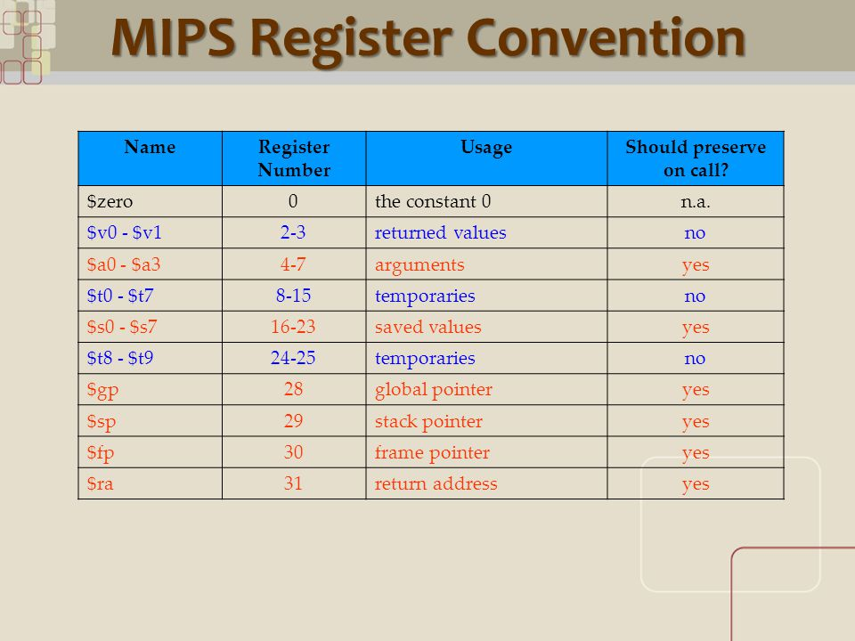 CML MIPS Register Convention NameRegister Number UsageShould preserve on call.