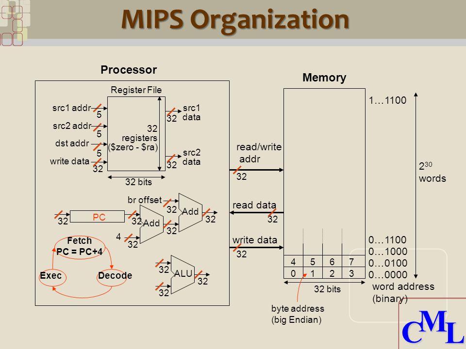 CML CML 32 read data 32 5 5 5 1 5 MIPS Organization Processor Memory 32 bits 2 30 words read/write addr write data word address (binary) 0…0000 0…0100