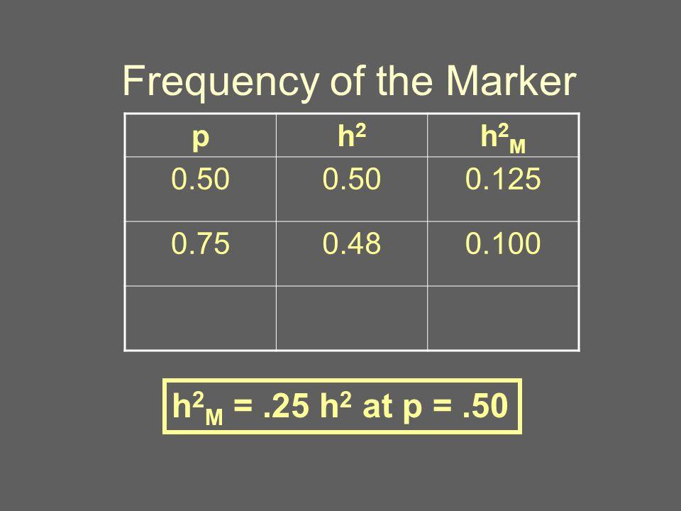 Frequency of the Marker ph2h2 h2Mh2M 0.50 0.125 0.750.480.100 h 2 M =.25 h 2 at p =.50