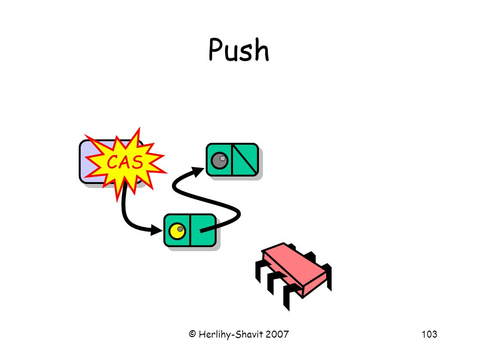 © Herlihy-Shavit 2007103 Push Top CAS