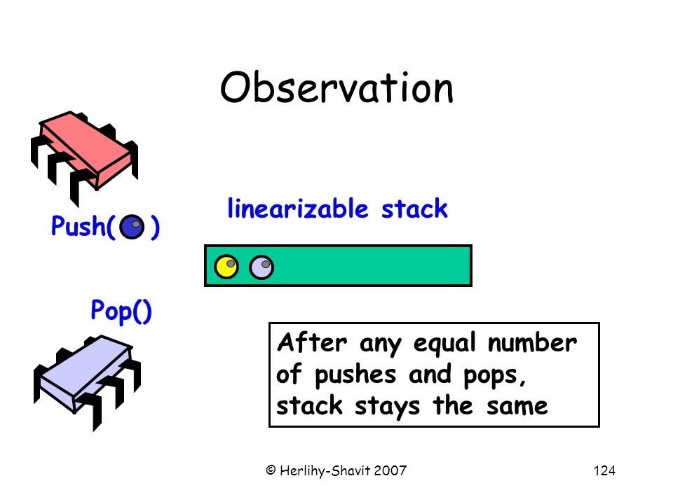 © Herlihy-Shavit 2007124 Observation Push( ) Pop() linearizable stack After any equal number of pushes and pops, stack stays the same