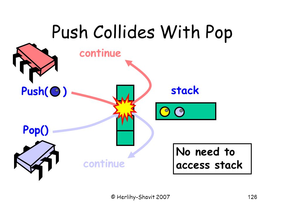 © Herlihy-Shavit 2007126 Push Collides With Pop Push( ) Pop() stack continue No need to access stack
