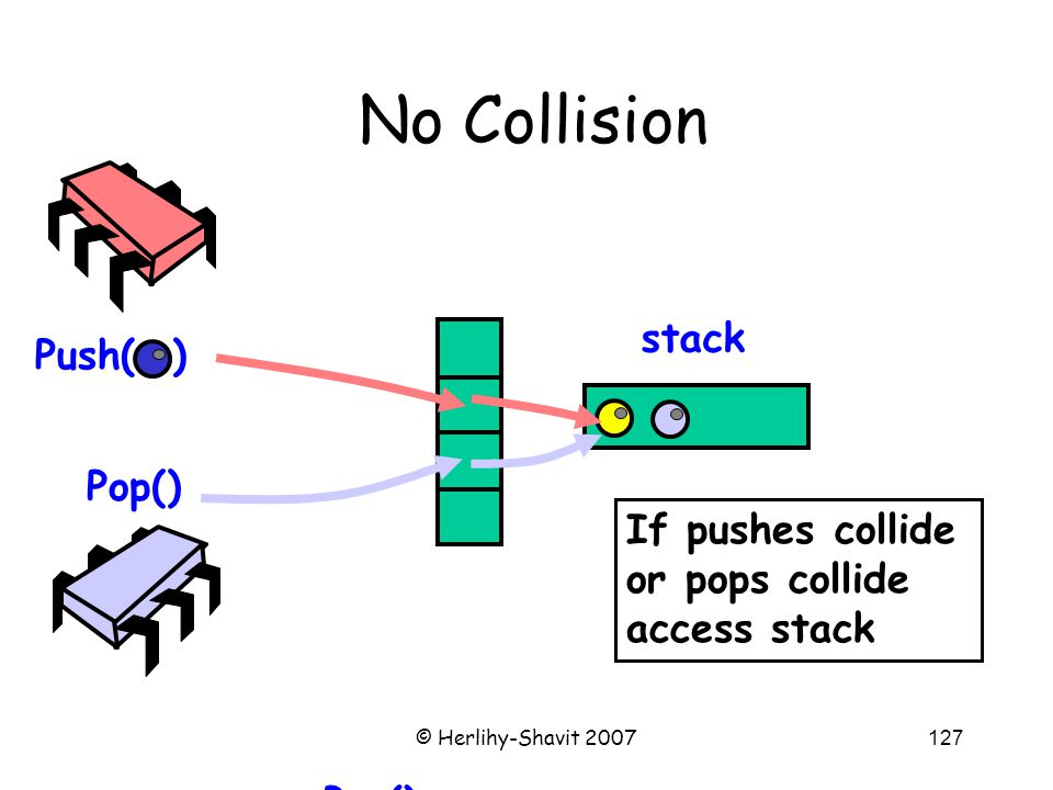 © Herlihy-Shavit 2007127 No Collision Push( ) Pop() stack If no collision, access stack Pop() If pushes collide or pops collide access stack