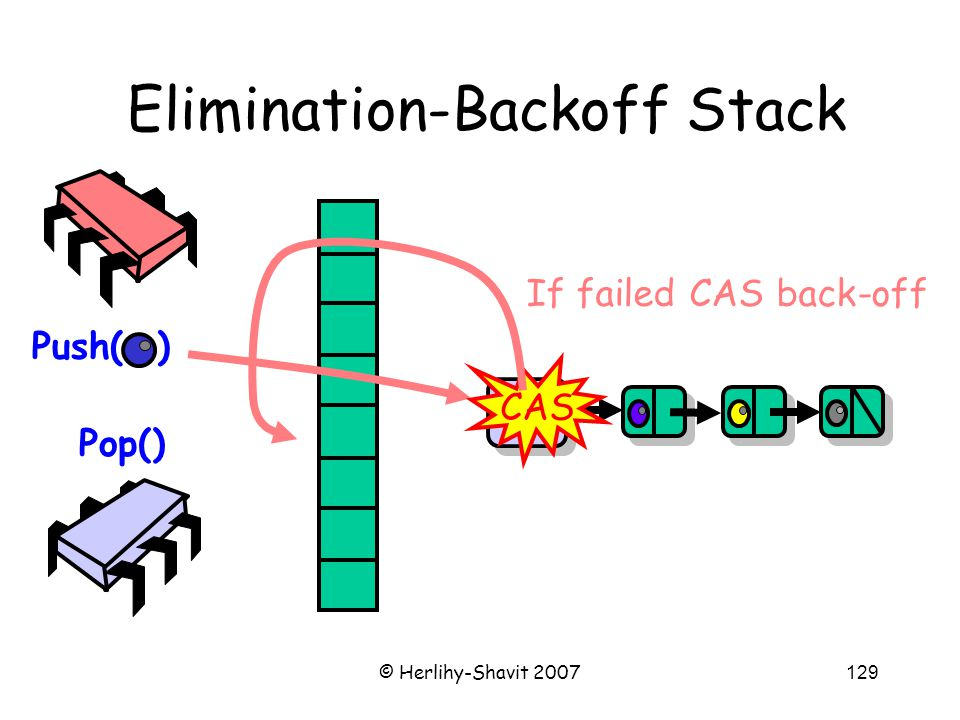 © Herlihy-Shavit 2007129 Elimination-Backoff Stack Push( ) Pop() Top CAS If failed CAS back-off