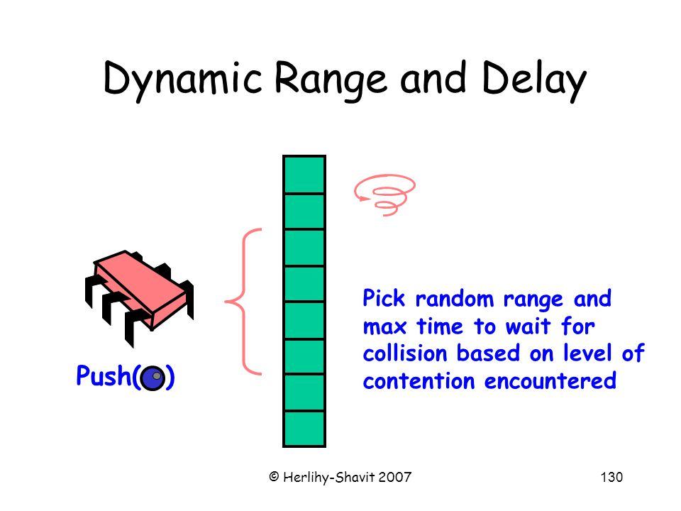 © Herlihy-Shavit 2007130 Dynamic Range and Delay Push( ) Pick random range and max time to wait for collision based on level of contention encountered