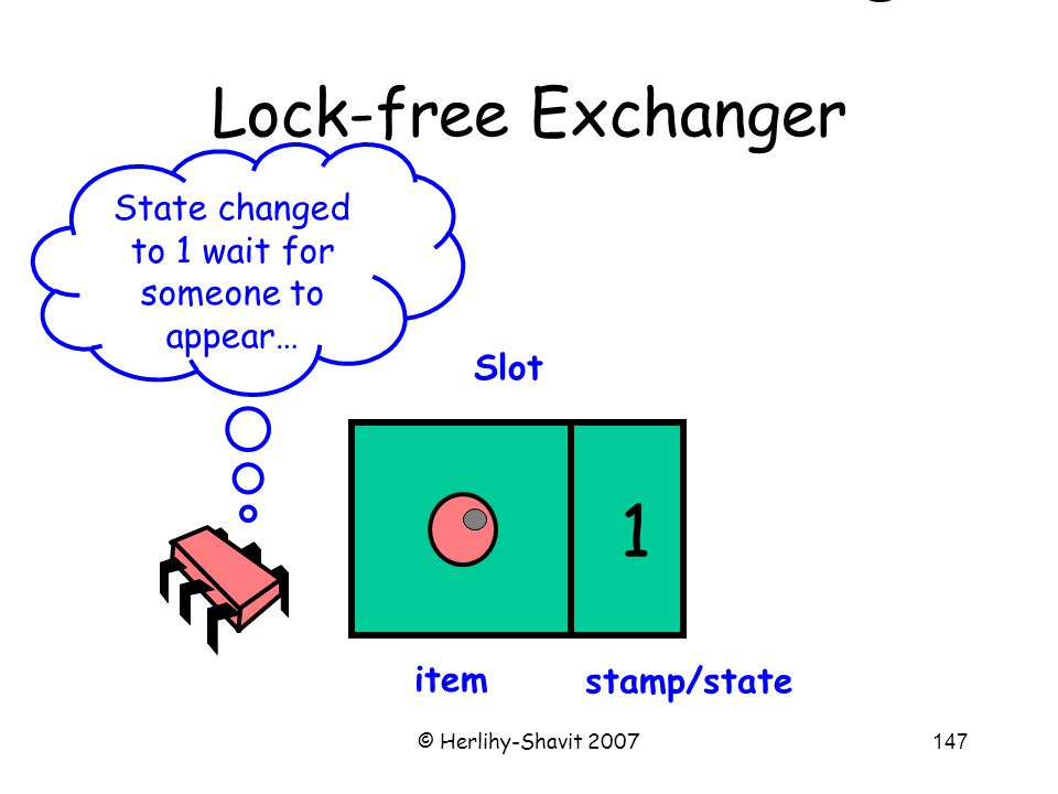 © Herlihy-Shavit 2007147 Lock-free Exchanger Slot State changed to 1 wait for someone to appear… item stamp/state 1