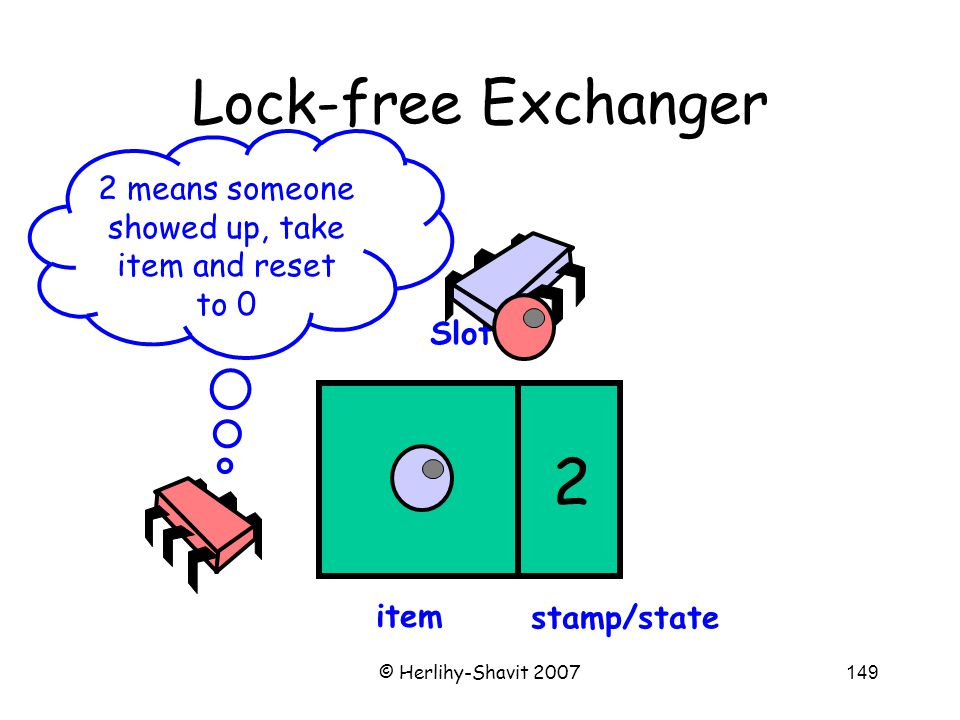 © Herlihy-Shavit 2007149 Lock-free Exchanger Slot 2 means someone showed up, take item and reset to 0 item stamp/state 2