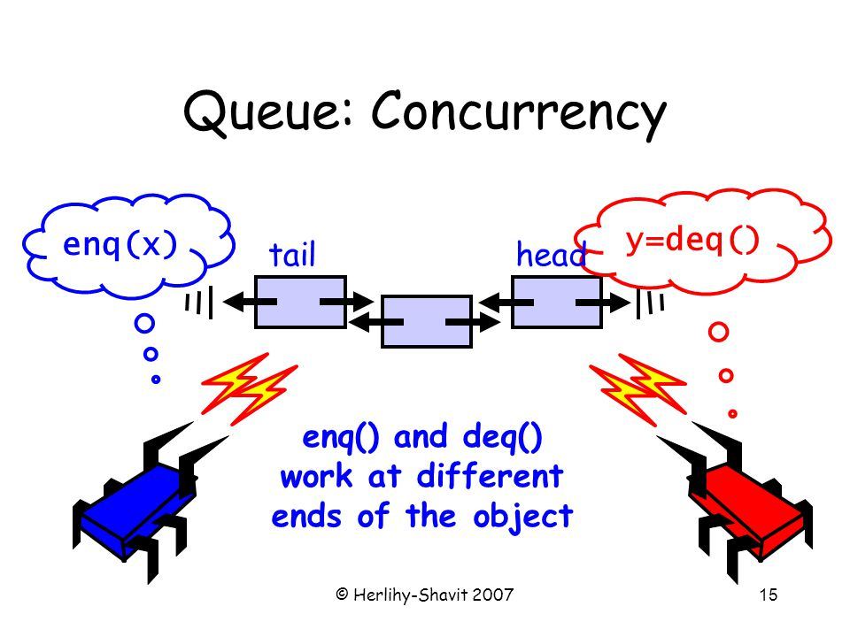 © Herlihy-Shavit 200715 Queue: Concurrency enq(x) y=deq() enq() and deq() work at different ends of the object tailhead