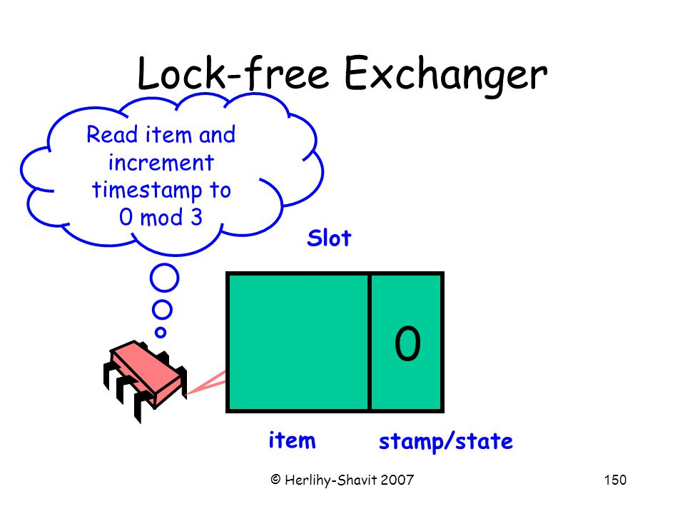 © Herlihy-Shavit 2007150 Lock-free Exchanger Slot Read item and increment timestamp to 0 mod 3 item stamp/state 20
