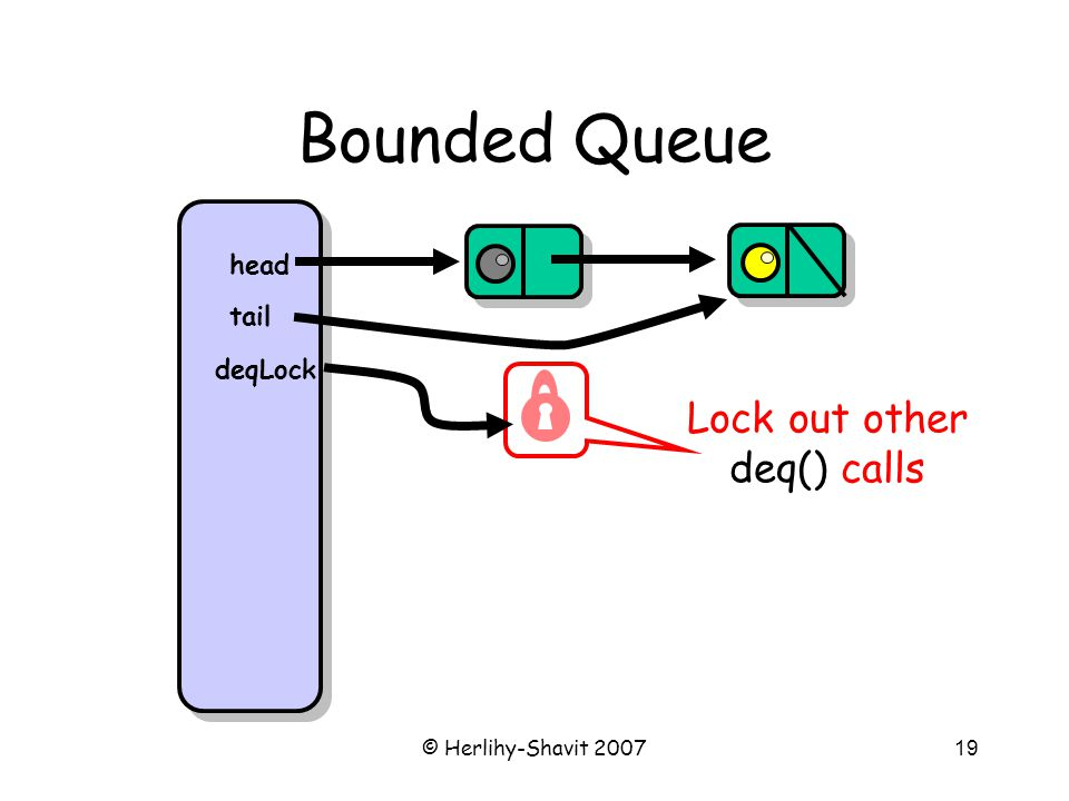 © Herlihy-Shavit 200719 Bounded Queue head tail Lock out other deq() calls deqLock