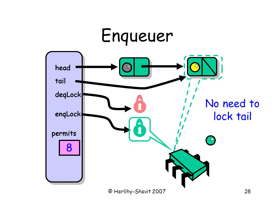© Herlihy-Shavit 200726 Enqueuer head tail deqLock enqLock permits 8 No need to lock tail
