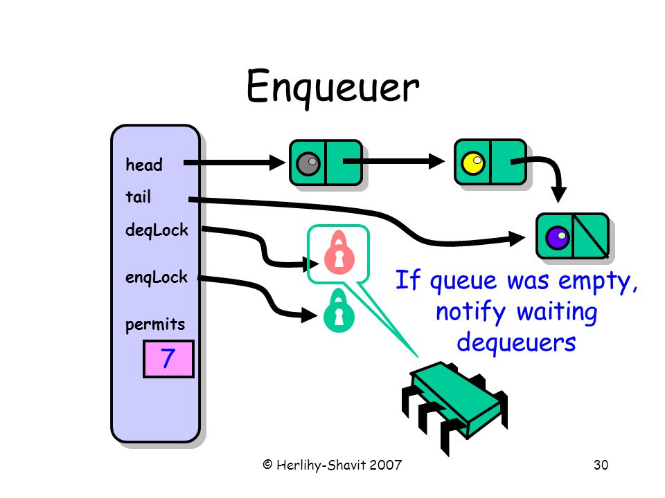 © Herlihy-Shavit 200730 Enqueuer head tail deqLock enqLock permits 7 If queue was empty, notify waiting dequeuers
