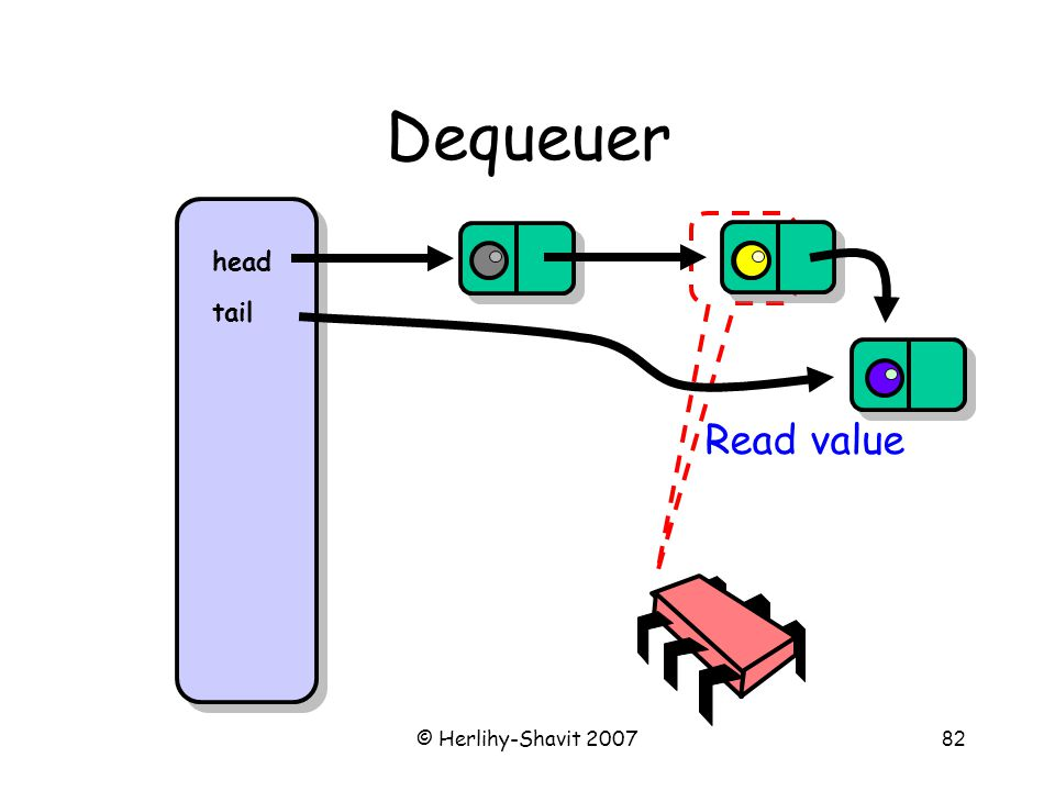 © Herlihy-Shavit 200782 Dequeuer head tail Read value