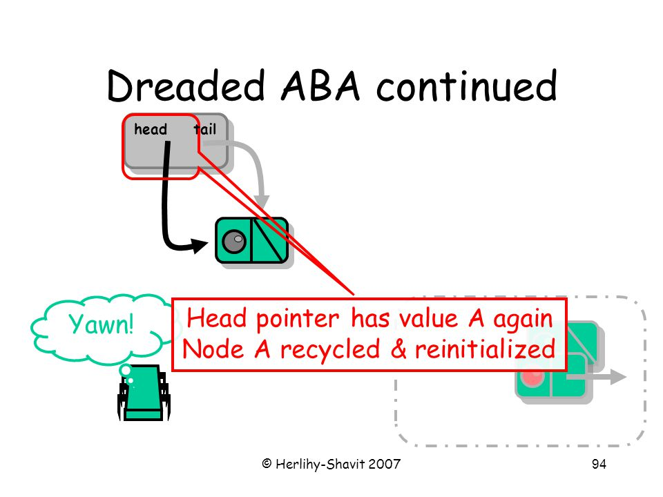 © Herlihy-Shavit 200794 Dreaded ABA continued Yawn! Head pointer has value A again Node A recycled & reinitialized headtail