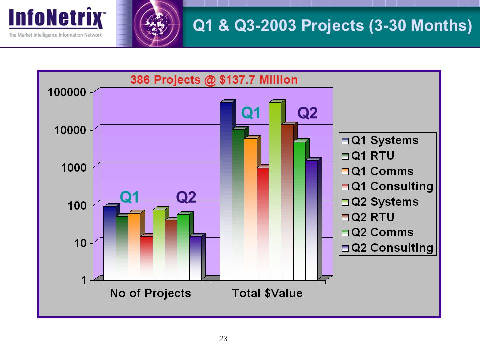 23 Q1 & Q3-2003 Projects (3-30 Months) Q1 Q2 Q1 Q2 386 Projects @ $137.7 Million