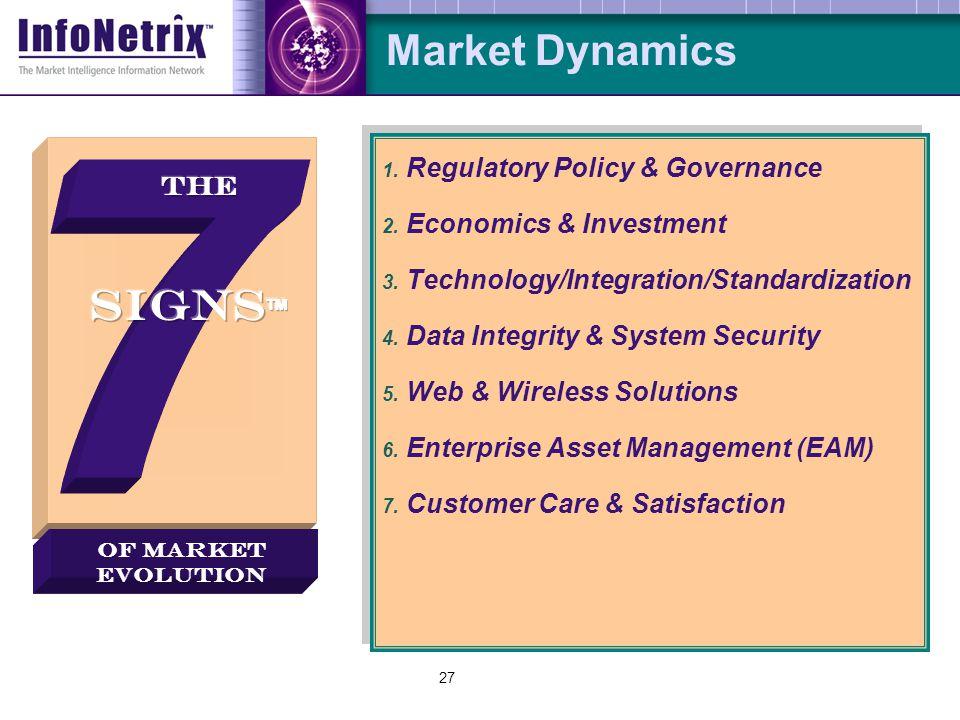 27 Market Dynamics 1.Regulatory Policy & Governance 2.
