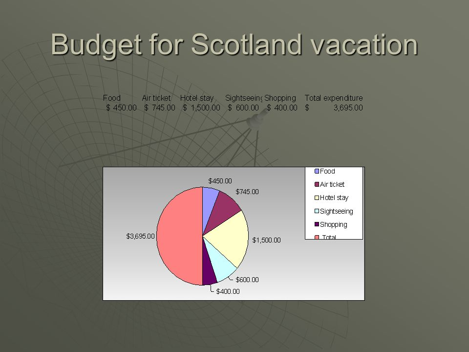 Budget for Scotland vacation