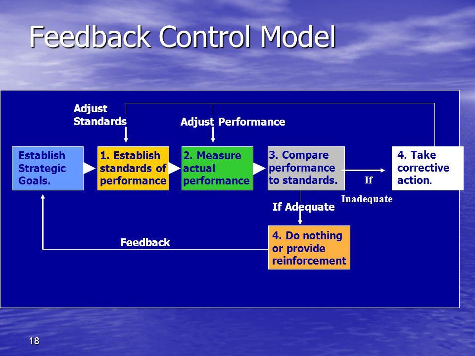 18 Feedback Control Model If Inadequate If Adequate Adjust Standards Adjust Performance Feedback Establish Strategic Goals. 1. Establish standards of