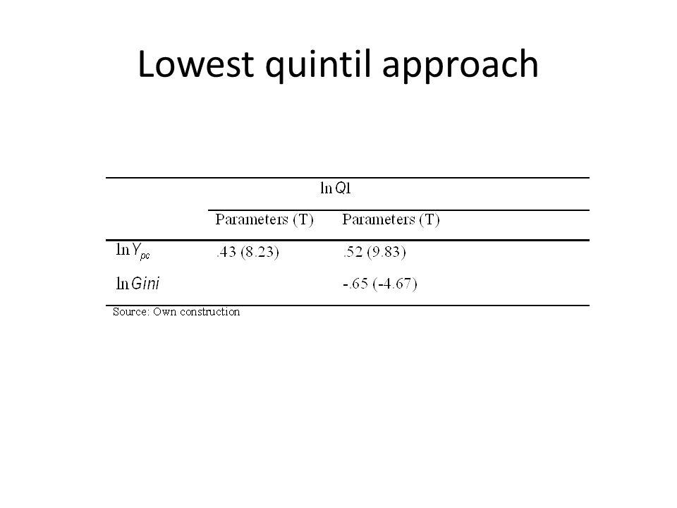 Lowest quintil approach