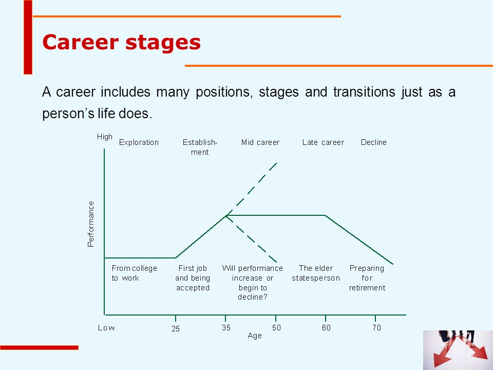  Exploration: the transition that occurs in mid-twenties as one looks at work after college education, seeking answer to various questions about careers from teachers, friends etc.