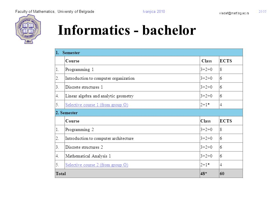 20/35 vladaf@matf.bg.ac.rs Faculty of Mathematics, Universty of BelgradeIvanjica 2010 Informatics - bachelor 1.Semester Course ClassECTS 1.Programming 13+2+08 2.Introduction to computer organization3+2+06 3.Discrete structures 13+2+06 4.Linear algebra and analytic geometry3+2+06 5.Selective course 1 (from group О)2+1*4 2.