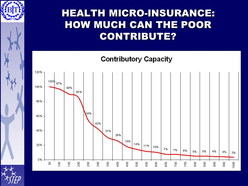HEALTH MICRO-INSURANCE: HOW MUCH CAN THE POOR CONTRIBUTE