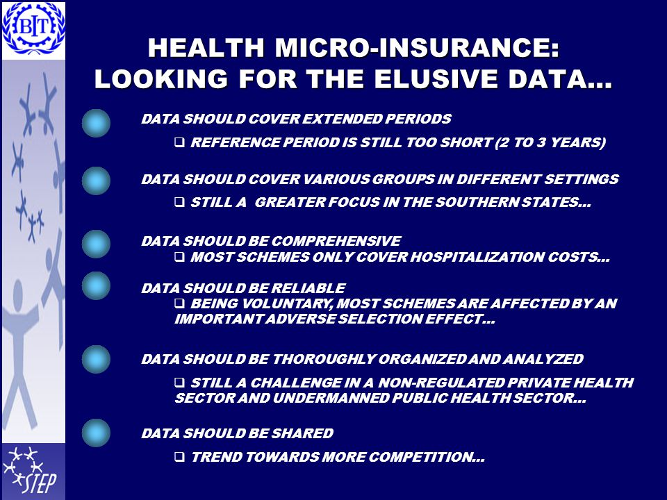 HEALTH MICRO-INSURANCE: LOOKING FOR THE ELUSIVE DATA… DATA SHOULD COVER EXTENDED PERIODS  REFERENCE PERIOD IS STILL TOO SHORT (2 TO 3 YEARS) DATA SHO