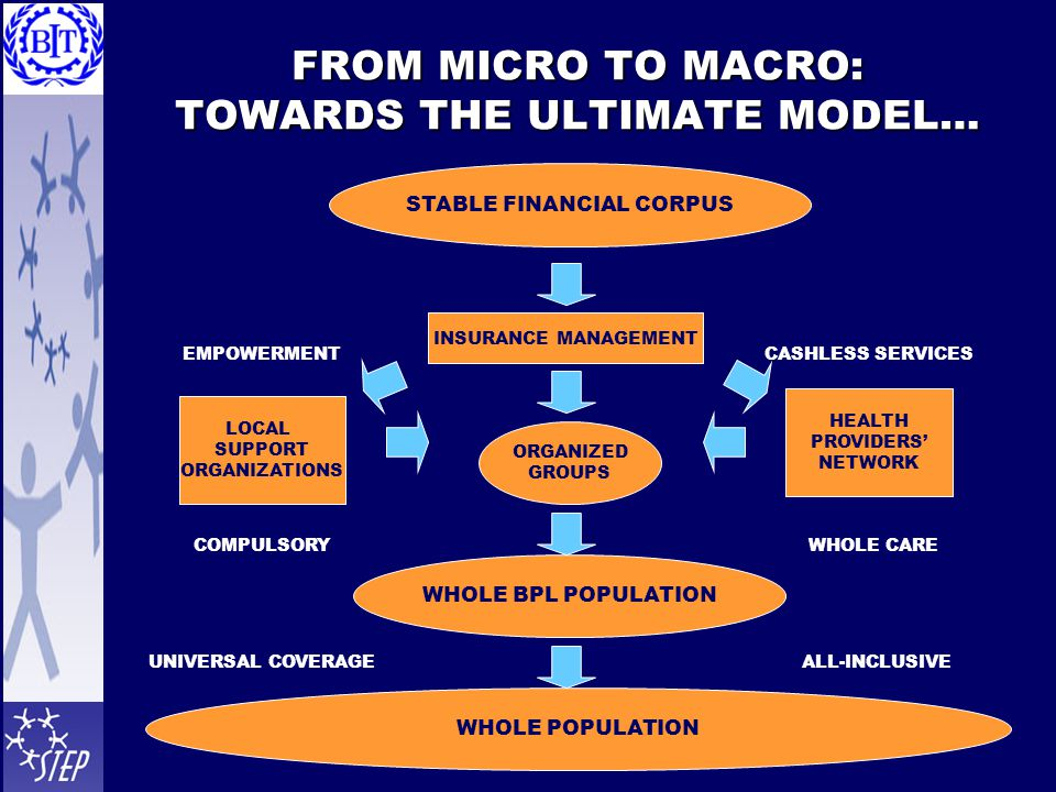 FROM MICRO TO MACRO: TOWARDS THE ULTIMATE MODEL… STABLE FINANCIAL CORPUS INSURANCE MANAGEMENT ORGANIZED GROUPS WHOLE BPL POPULATION WHOLE POPULATION LOCAL SUPPORT ORGANIZATIONS HEALTH PROVIDERS' NETWORK CASHLESS SERVICESEMPOWERMENT WHOLE CARECOMPULSORY ALL-INCLUSIVEUNIVERSAL COVERAGE