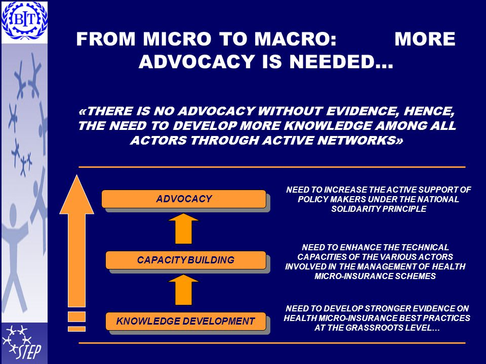 ADVOCACY CAPACITY BUILDING KNOWLEDGE DEVELOPMENT NEED TO INCREASE THE ACTIVE SUPPORT OF POLICY MAKERS UNDER THE NATIONAL SOLIDARITY PRINCIPLE NEED TO ENHANCE THE TECHNICAL CAPACITIES OF THE VARIOUS ACTORS INVOLVED IN THE MANAGEMENT OF HEALTH MICRO-INSURANCE SCHEMES NEED TO DEVELOP STRONGER EVIDENCE ON HEALTH MICRO-INSURANCE BEST PRACTICES AT THE GRASSROOTS LEVEL… FROM MICRO TO MACRO: MORE ADVOCACY IS NEEDED… «THERE IS NO ADVOCACY WITHOUT EVIDENCE, HENCE, THE NEED TO DEVELOP MORE KNOWLEDGE AMONG ALL ACTORS THROUGH ACTIVE NETWORKS»