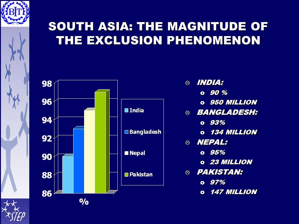 SOUTH ASIA: THE MAGNITUDE OF THE EXCLUSION PHENOMENON  INDIA: o90 % o950 MILLION  BANGLADESH: o93% o134 MILLION  NEPAL: o95% o23 MILLION  PAKISTAN: o97% o147 MILLION