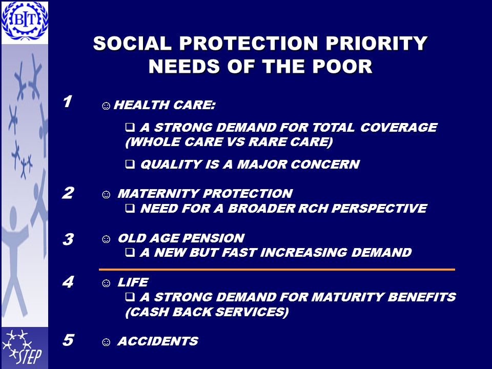 SOCIAL PROTECTION PRIORITY NEEDS OF THE POOR ☺HEALTH CARE:  A STRONG DEMAND FOR TOTAL COVERAGE (WHOLE CARE VS RARE CARE)  QUALITY IS A MAJOR CONCERN ☺ MATERNITY PROTECTION  NEED FOR A BROADER RCH PERSPECTIVE ☺ OLD AGE PENSION  A NEW BUT FAST INCREASING DEMAND ☺ LIFE  A STRONG DEMAND FOR MATURITY BENEFITS (CASH BACK SERVICES) ☺ ACCIDENTS 1 2 3 4 5