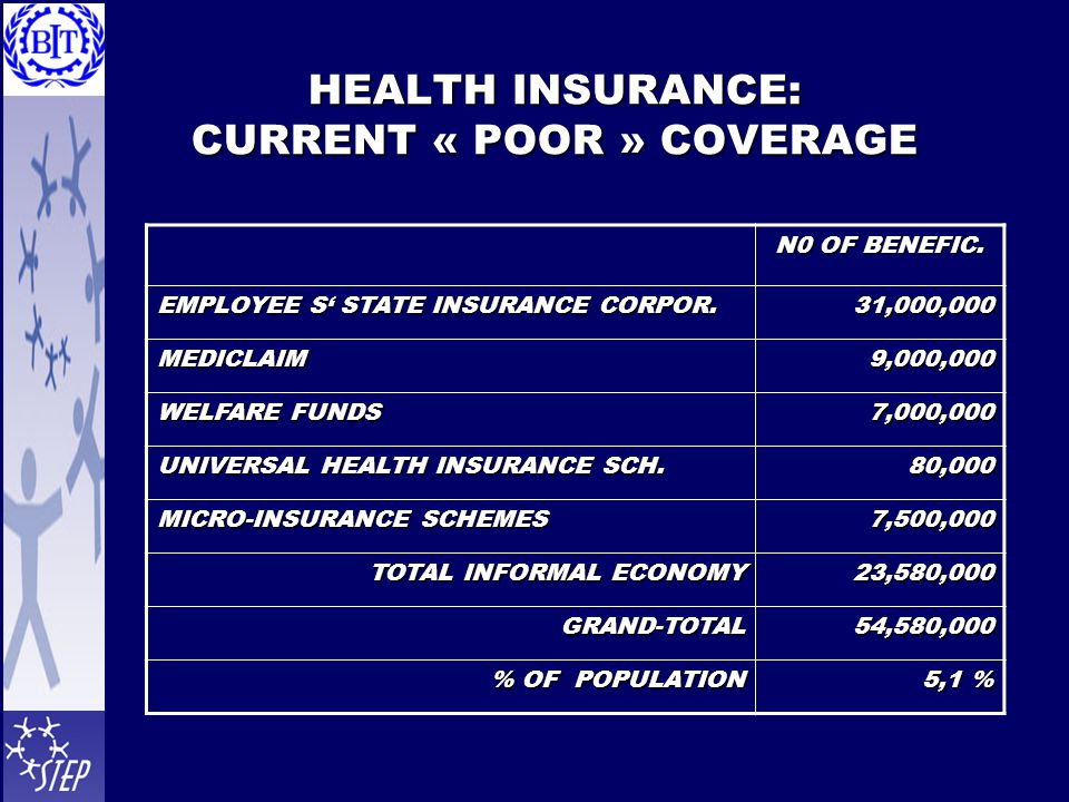 HEALTH INSURANCE: CURRENT « POOR » COVERAGE N0 OF BENEFIC. EMPLOYEE S' STATE INSURANCE CORPOR. 31,000,000 MEDICLAIM9,000,000 WELFARE FUNDS 7,000,000 U