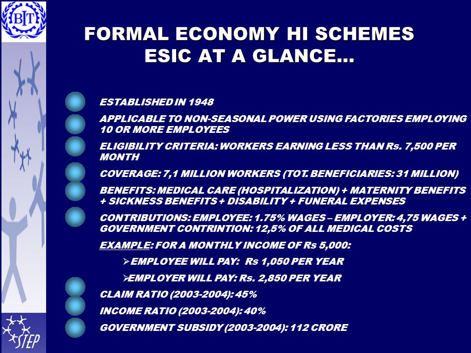 FORMAL ECONOMY HI SCHEMES ESIC AT A GLANCE… ESTABLISHED IN 1948 APPLICABLE TO NON-SEASONAL POWER USING FACTORIES EMPLOYING 10 OR MORE EMPLOYEES ELIGIBILITY CRITERIA: WORKERS EARNING LESS THAN Rs.