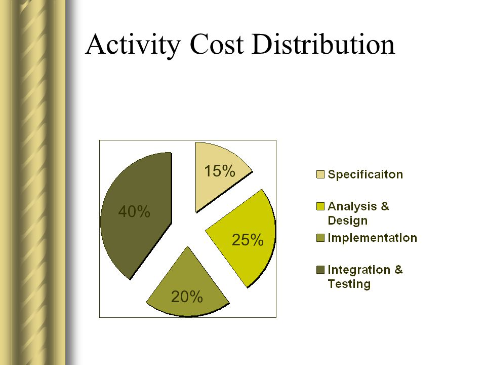 Activity Cost Distribution 15% 25% 20% 40%