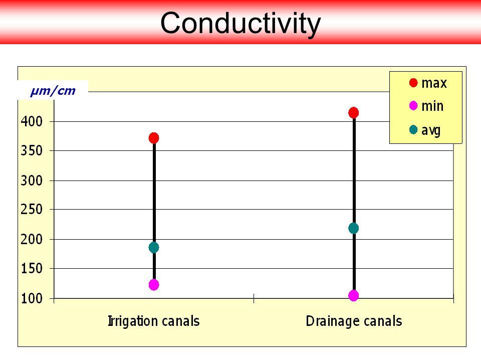 Conductivity µm/cm