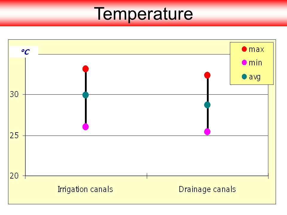 Temperature °C