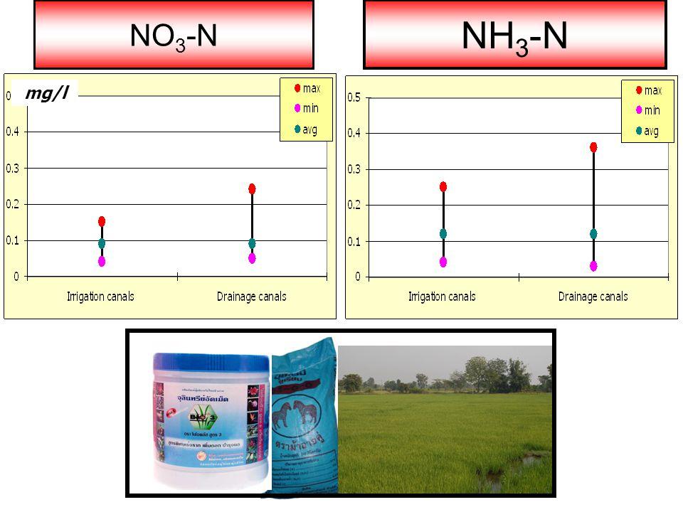 NO 3 -N mg/l NH 3 -N