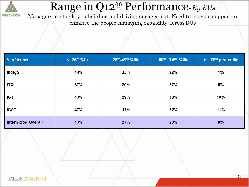 17 % of teams<=25 th %tile26 th -49 th %tile50 th – 74 th %tile> = 75 th percentile Indigo 44%33%22%1% ITQ 37%20%37%6% IGT 43%29%18%10% IGAT 47%11%32%